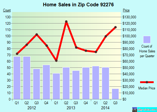 Zip code 92276 (Thousand Palms, California) real estate house value trends