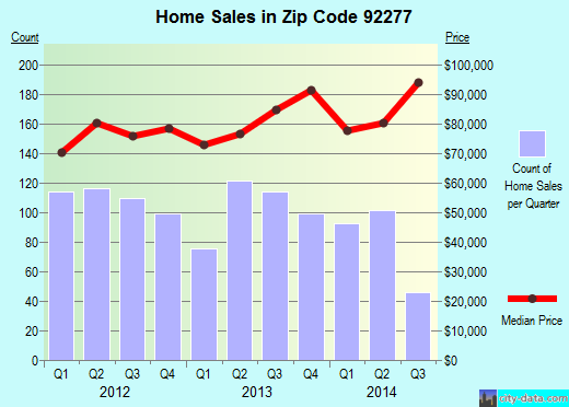 Zip code 92277 (Twentynine Palms, CA) real estate house value trends