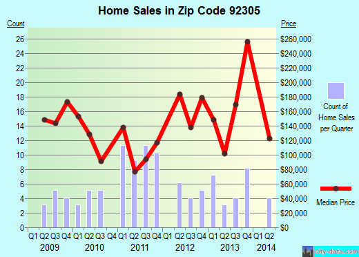 Zip code 92305 (, California) real estate house value trends