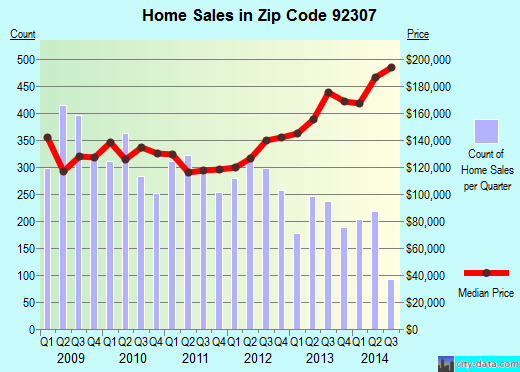 Zip code 92307 (APPLE VALLEY, California) real estate house value trends