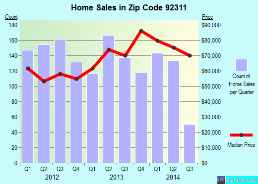 Zip code 92311 (Barstow, California) real estate house value trends