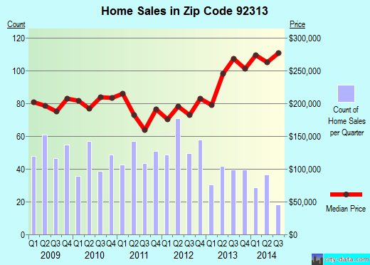 Zip code 92313 (GRAND TERRACE, California) real estate house value trends