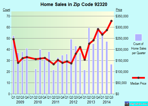 Zip code 92320 (Calimesa, California) real estate house value trends