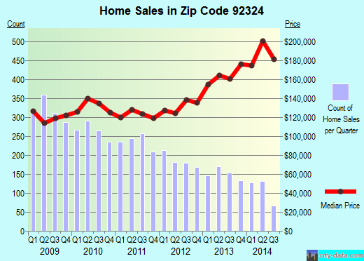 Zip code 92324 (COLTON, California) real estate house value trends