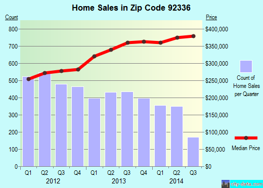Zip code 92336 (Fontana, CA) real estate house value trends