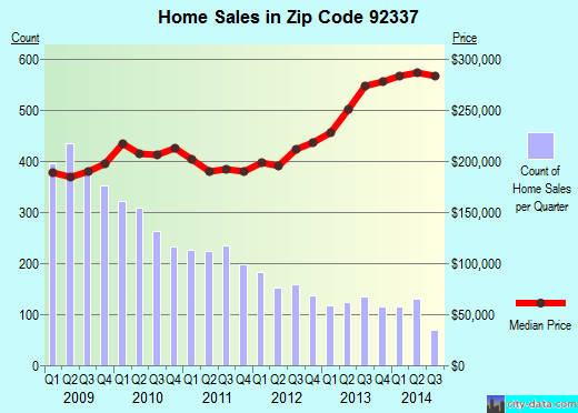 Zip code 92337 (Fontana, California) real estate house value trends