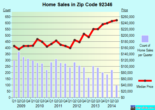 Zip code 92346 (Highland, California) real estate house value trends