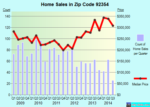 Zip code 92354 (LOMA LINDA, California) real estate house value trends
