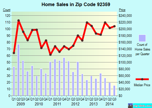 Zip code 92359 (Mentone, California) real estate house value trends