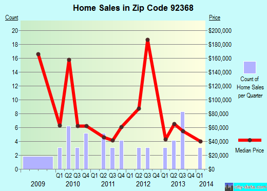 Zip code 92368 (ORO GRANDE, California) real estate house value trends