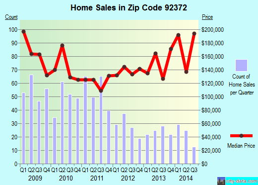 Zip code 92372 (, California) real estate house value trends