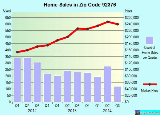 Zip code 92376 (Rialto, California) real estate house value trends