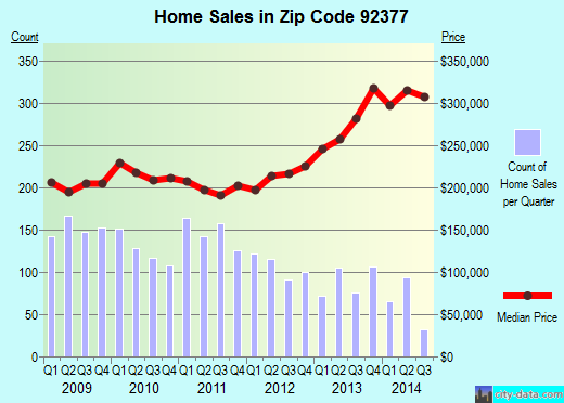 Zip code 92377 (Rialto, California) real estate house value trends