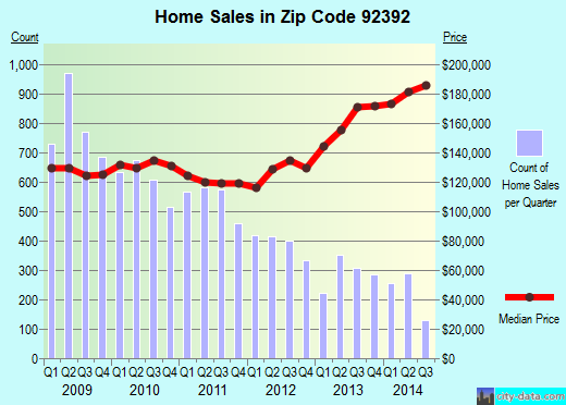 Zip code 92392 (Victorville, California) real estate house value trends