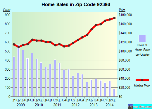 Zip code 92394 (Victorville, California) real estate house value trends