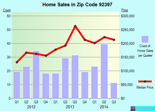 Zip code 92397 (Wrightwood, CA) real estate house value trends