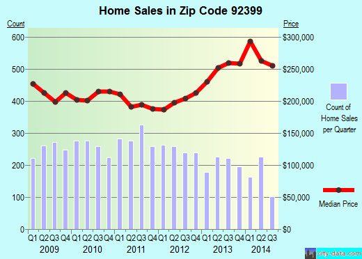 Zip code 92399 (Yucaipa, California) real estate house value trends