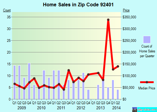 Zip code 92401 (San Bernardino, California) real estate house value trends