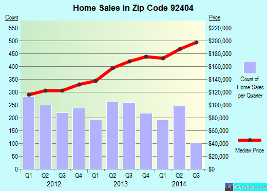 Zip code 92404 (San Bernardino, California) real estate house value trends