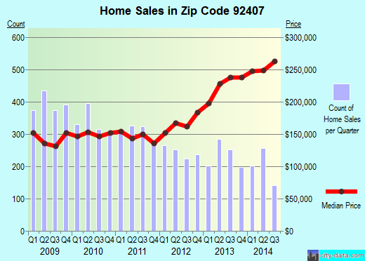 Zip code 92407 (SAN BERNARDINO, California) real estate house value trends