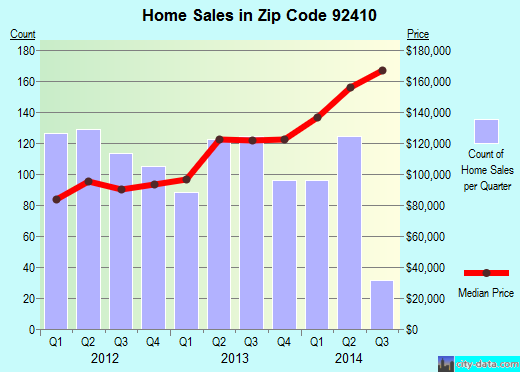 Zip code 92410 (SAN BERNARDINO, California) real estate house value trends