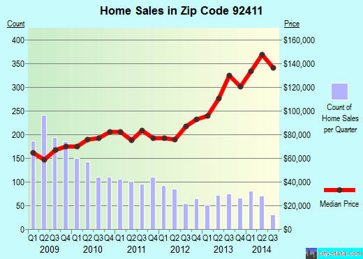 Zip code 92411 (San Bernardino, California) real estate house value trends