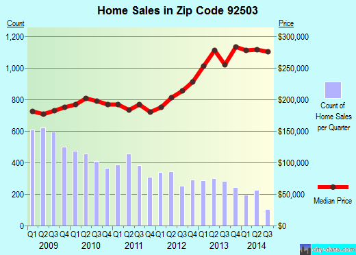 Zip code 92503 (Riverside, California) real estate house value trends
