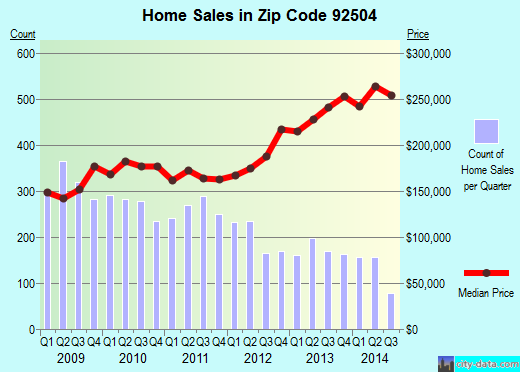 Zip code 92504 (Riverside, California) real estate house value trends
