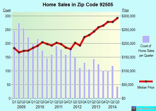 Zip code 92505 (Riverside, California) real estate house value trends