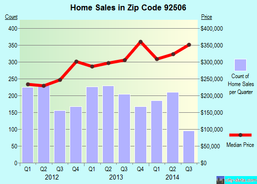 Zip code 92506 (Riverside, California) real estate house value trends