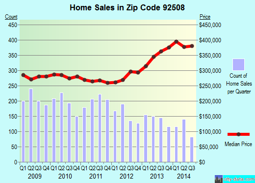 Zip code 92508 (Riverside, California) real estate house value trends
