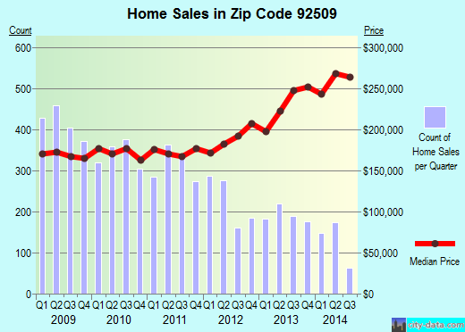 Zip code 92509 (RIVERSIDE, California) real estate house value trends