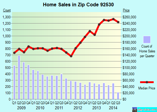 Zip code 92530 (Lake Elsinore, California) real estate house value trends