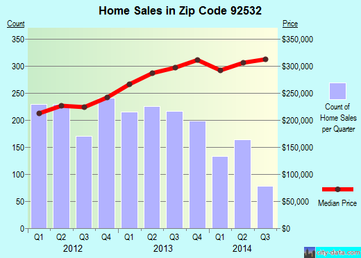Zip code 92532 (Lake Elsinore, California) real estate house value trends