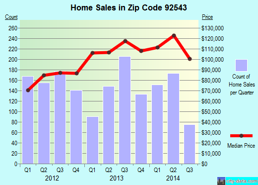 Zip code 92543 (Hemet, California) real estate house value trends