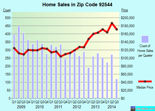 Zip code 92544 (HEMET, California) real estate house value trends