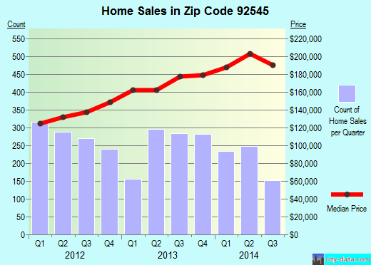 Zip code 92545 (Hemet, California) real estate house value trends