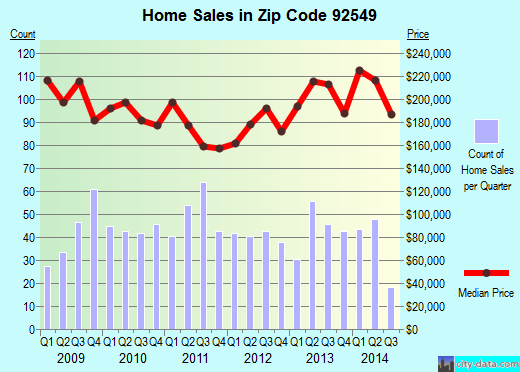 Zip code 92549 (Idyllwild-Pine Cove, California) real estate house value trends
