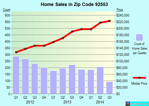 Zip code 92553 (Moreno Valley, California) real estate house value trends