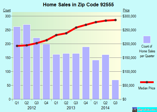 Zip code 92555 (Moreno Valley, California) real estate house value trends