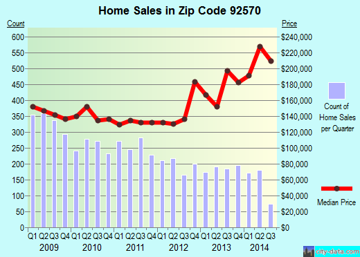Zip code 92570 (Mead Valley, California) real estate house value trends