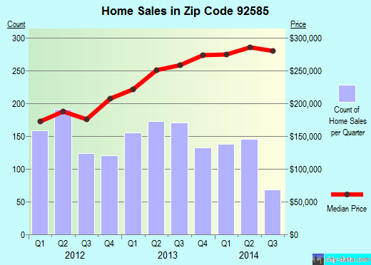 Zip code 92585 (Perris, California) real estate house value trends