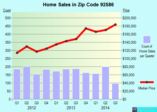 Zip code 92586 (Perris, California) real estate house value trends