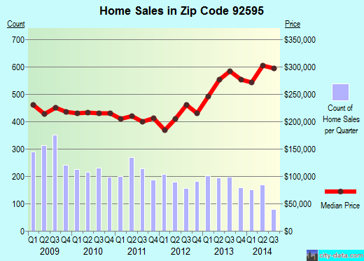 Zip code 92595 (Wildomar, California) real estate house value trends