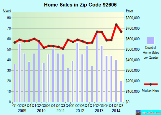 Zip code 92606 (Irvine, California) real estate house value trends