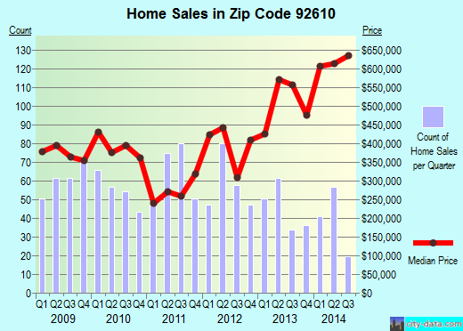 Zip code 92610 (Lake Forest, California) real estate house value trends