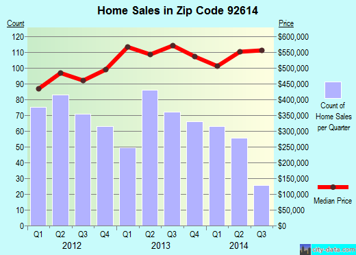 Zip code 92614 (Irvine, California) real estate house value trends