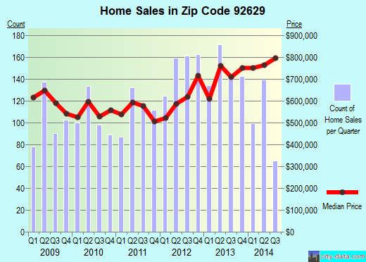 Zip code 92629 (Dana Point, California) real estate house value trends