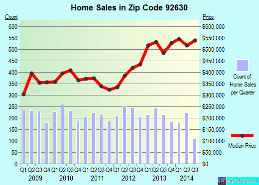 Zip code 92630 (Lake Forest, California) real estate house value trends