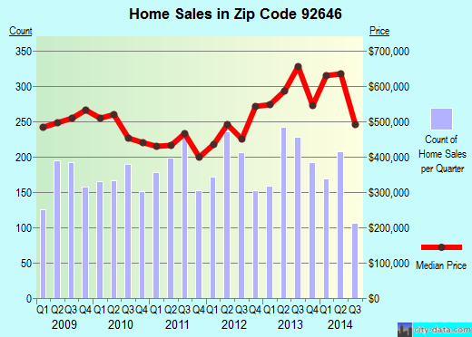 Zip code 92646 (HUNTINGTON BEACH, California) real estate house value trends